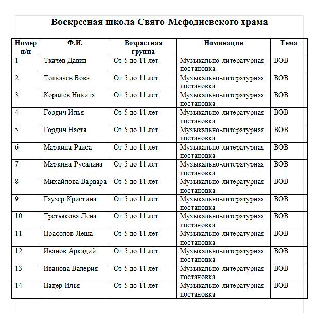Список учеников Воскресной школы Свято-Мефодиевского храма